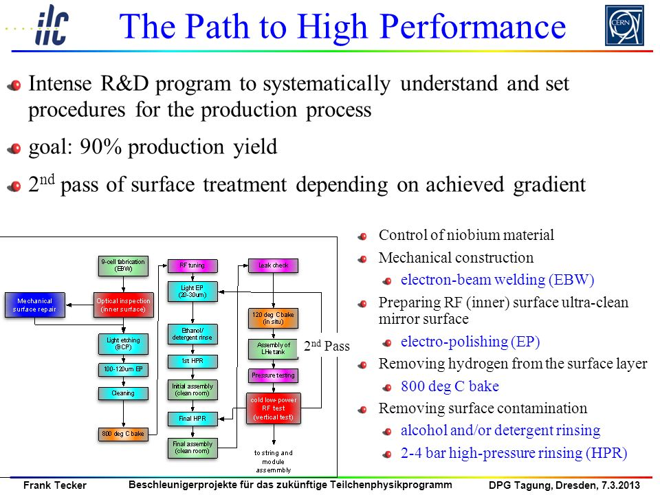 The Path to High Performance