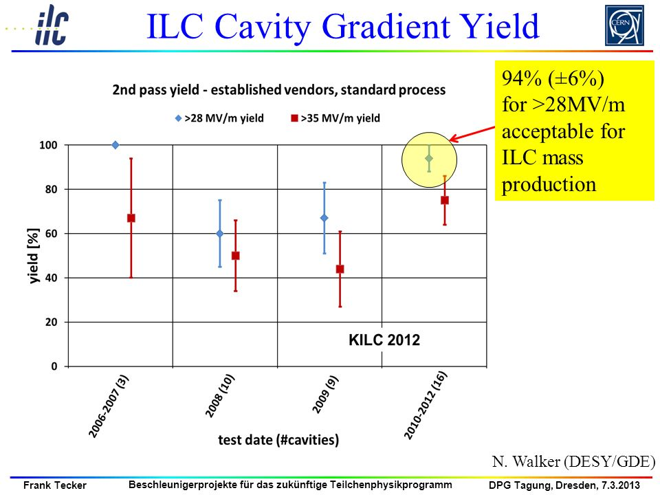 ILC Cavity Gradient Yield