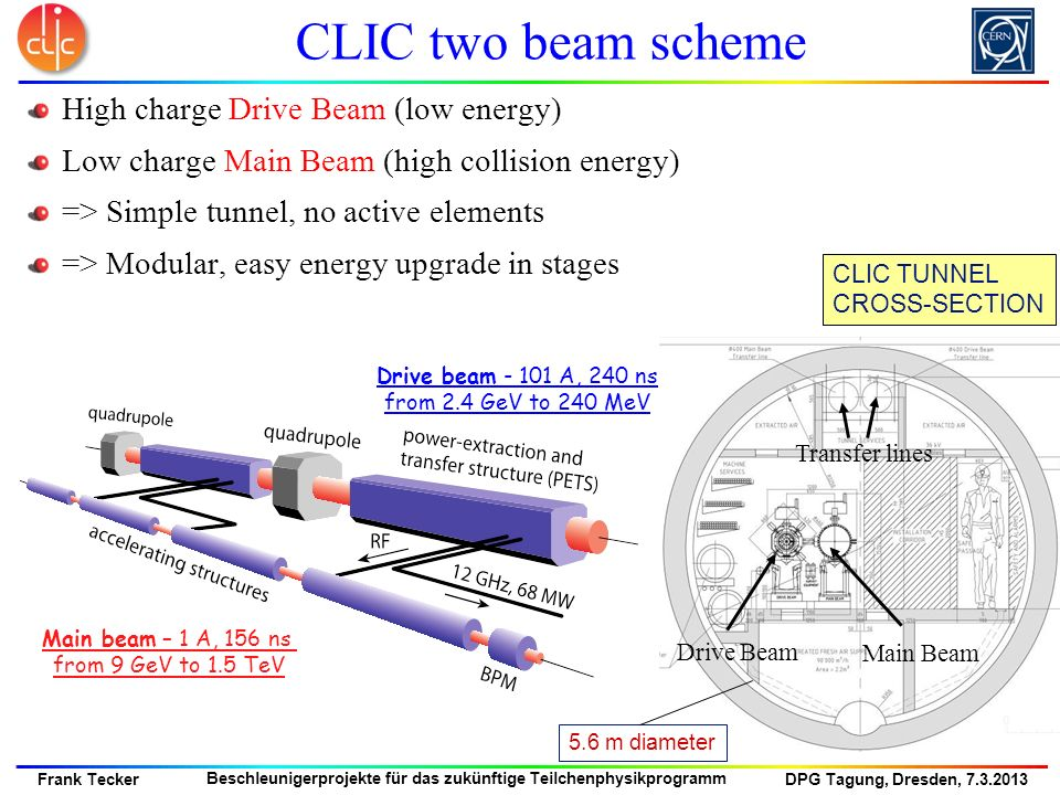 CLIC two beam scheme High charge Drive Beam (low energy)