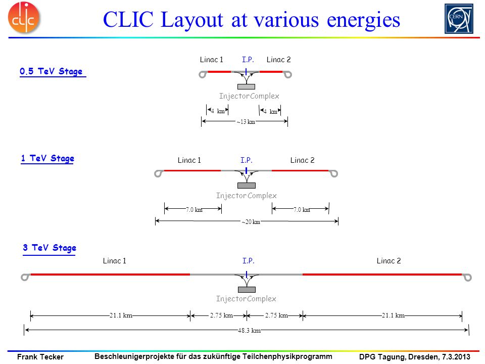 CLIC Layout at various energies