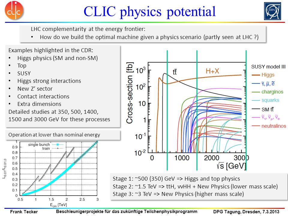 CLIC physics potential
