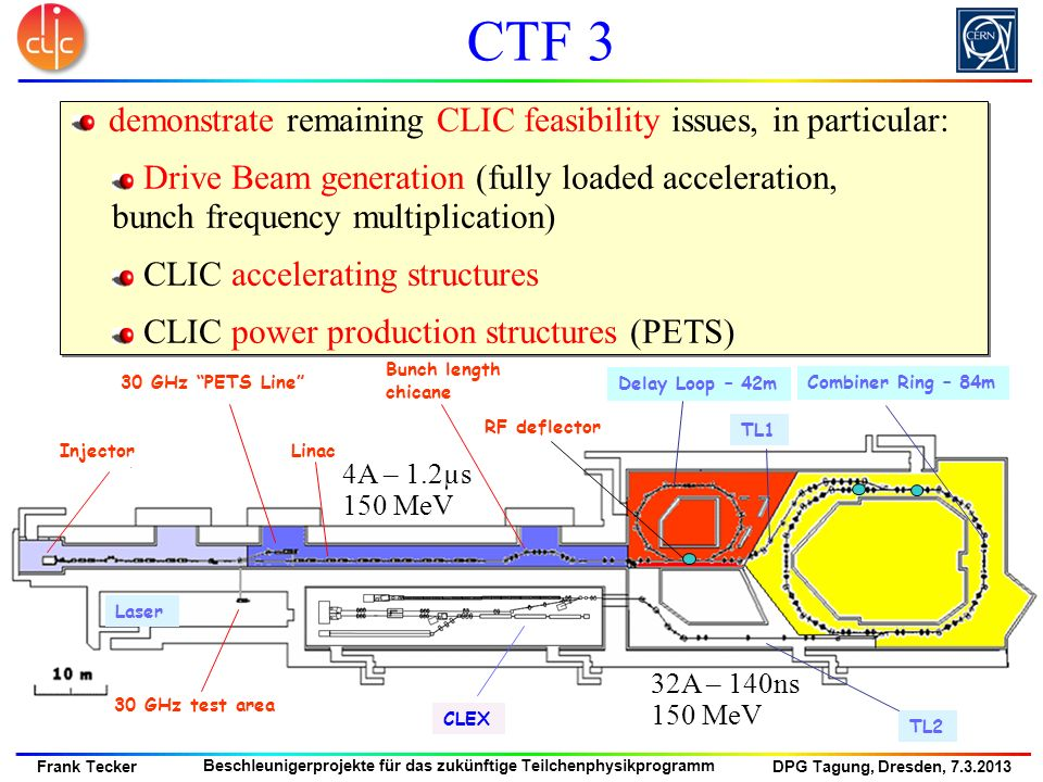 CTF 3 demonstrate remaining CLIC feasibility issues, in particular: