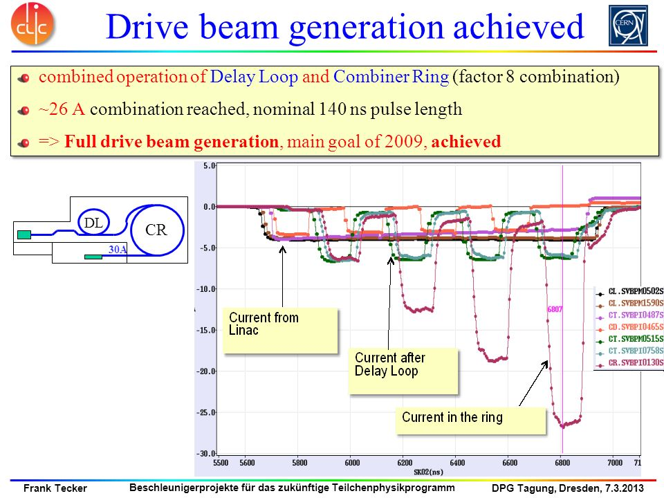 Drive beam generation achieved