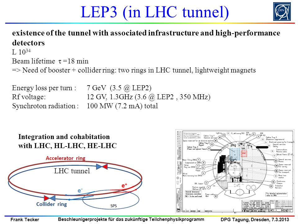 LEP3 (in LHC tunnel) existence of the tunnel with associated infrastructure and high-performance detectors.