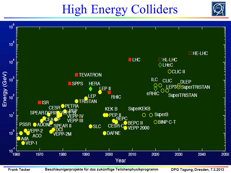 High Energy Colliders