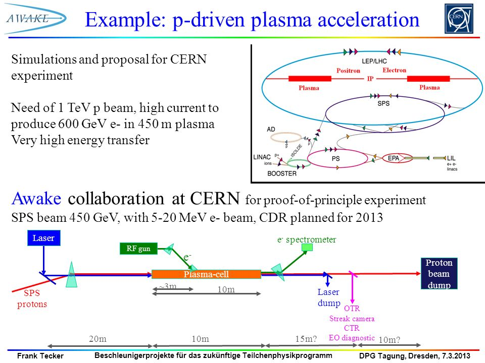 Example: p-driven plasma acceleration