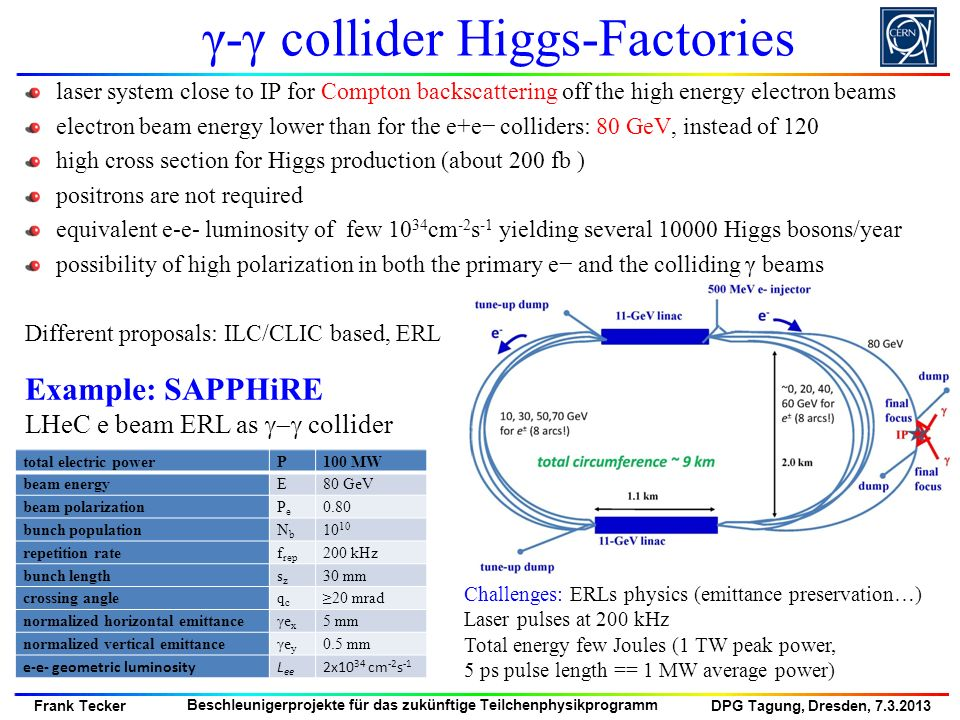 γ-γ collider Higgs-Factories