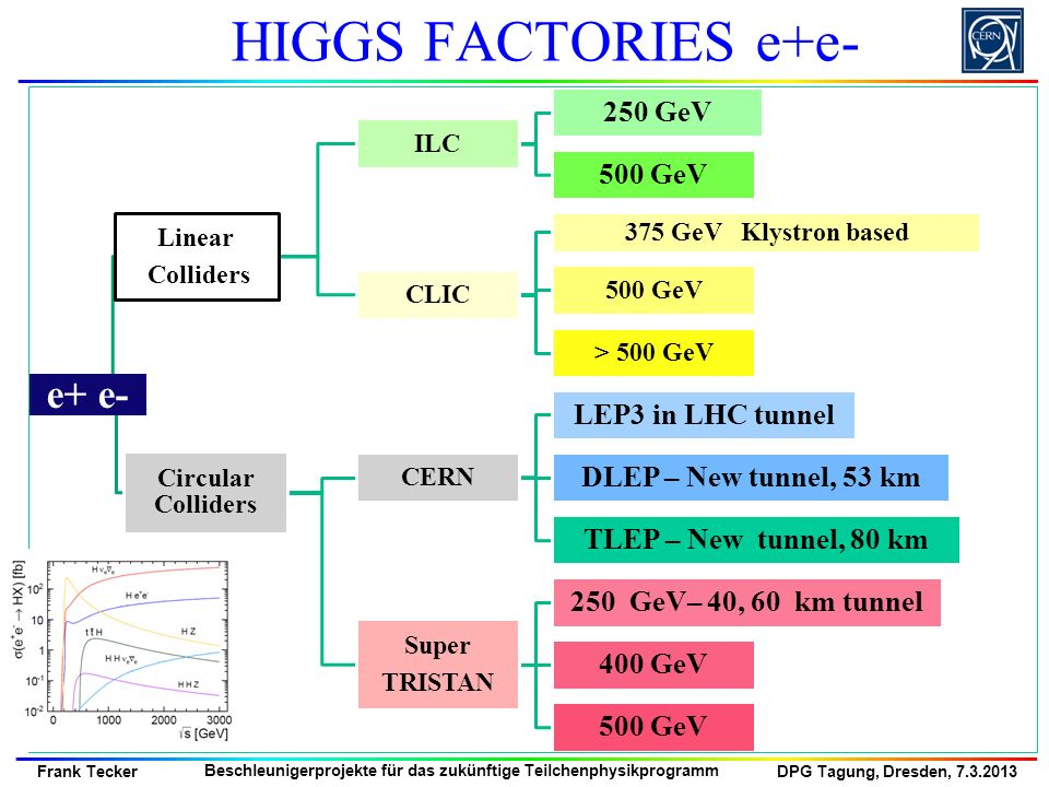 HIGGS FACTORIES e+e- e+ e- 250 GeV 500 GeV LEP3 in LHC tunnel
