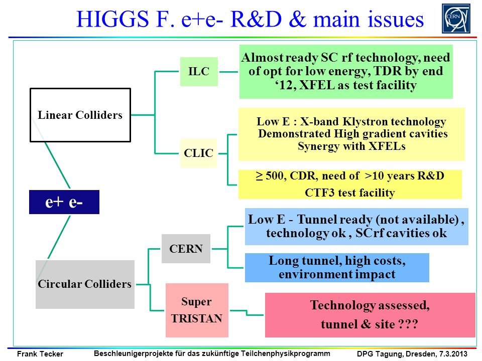 HIGGS F. e+e- R&D & main issues