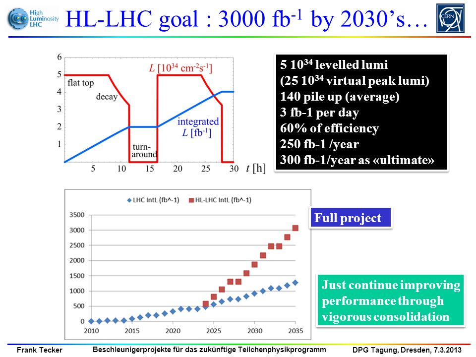 HL-LHC goal : 3000 fb-1 by 2030's… 5 1034 levelled lumi (25 1034 virtual peak lumi) 140 pile up (average)