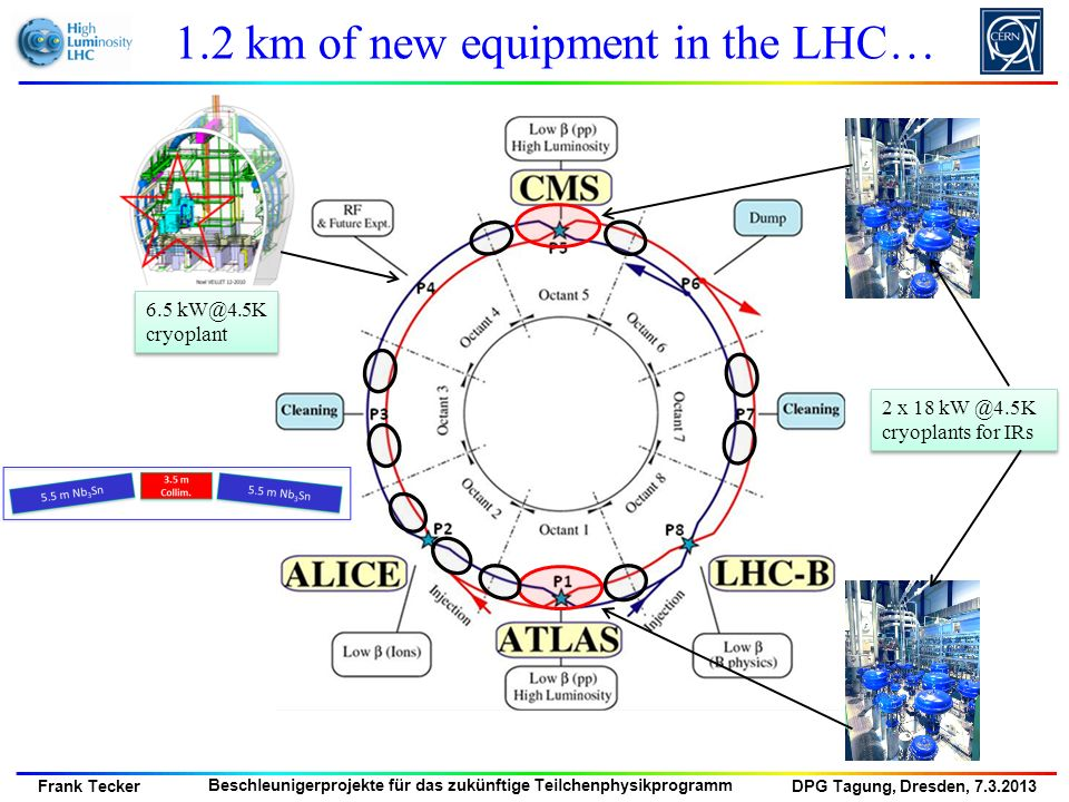1.2 km of new equipment in the LHC…