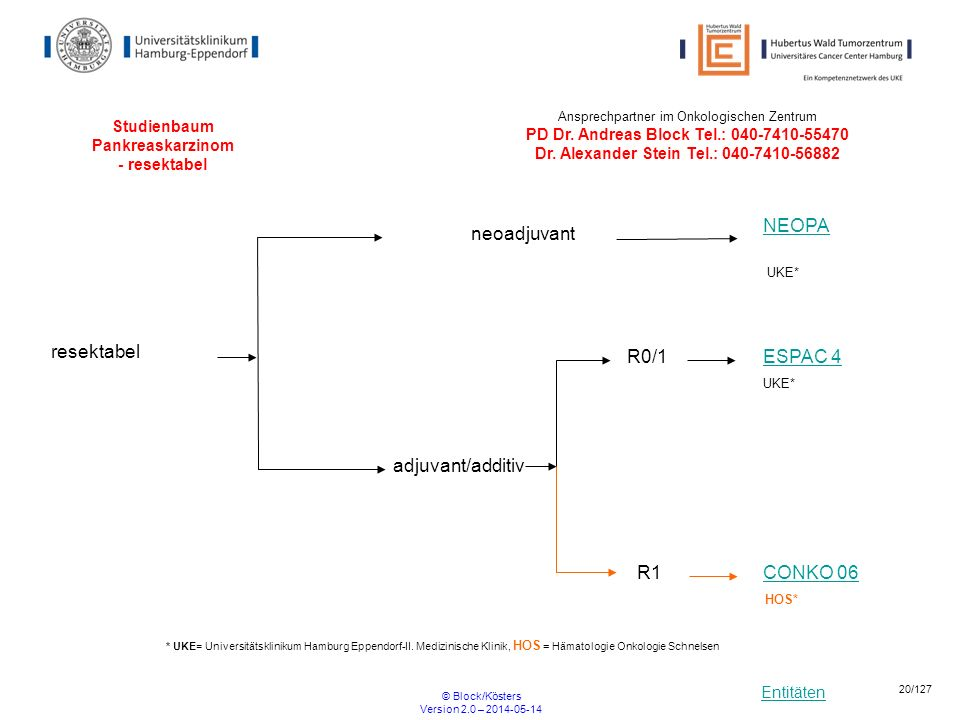 Studienbaum Pankreaskarzinom - resektabel