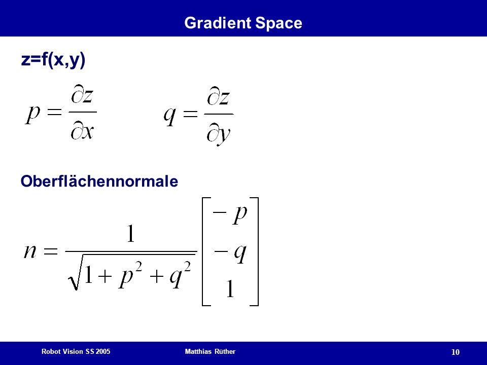 Gradient Space z=f(x,y) Oberflächennormale