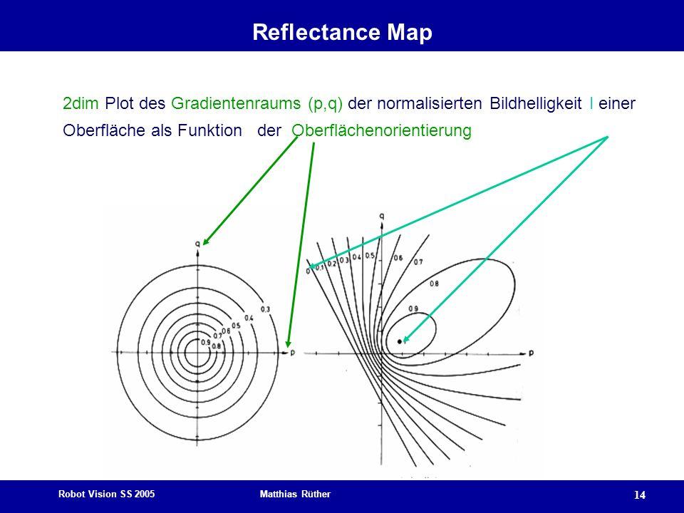 Reflectance Map 2dim Plot des Gradientenraums (p,q) der normalisierten Bildhelligkeit I einer Oberfläche als Funktion der Oberflächenorientierung.
