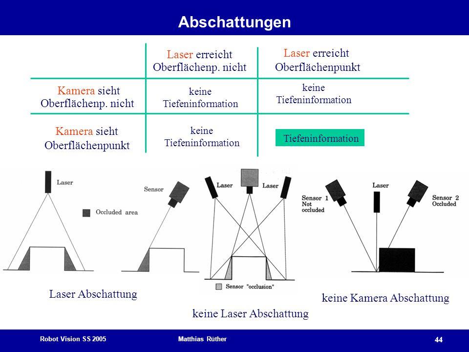 Abschattungen Laser erreicht Laser erreicht Oberflächenp. nicht
