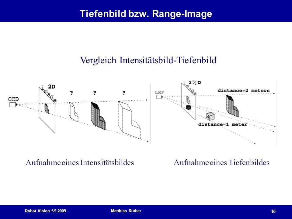 Tiefenbild bzw. Range-Image