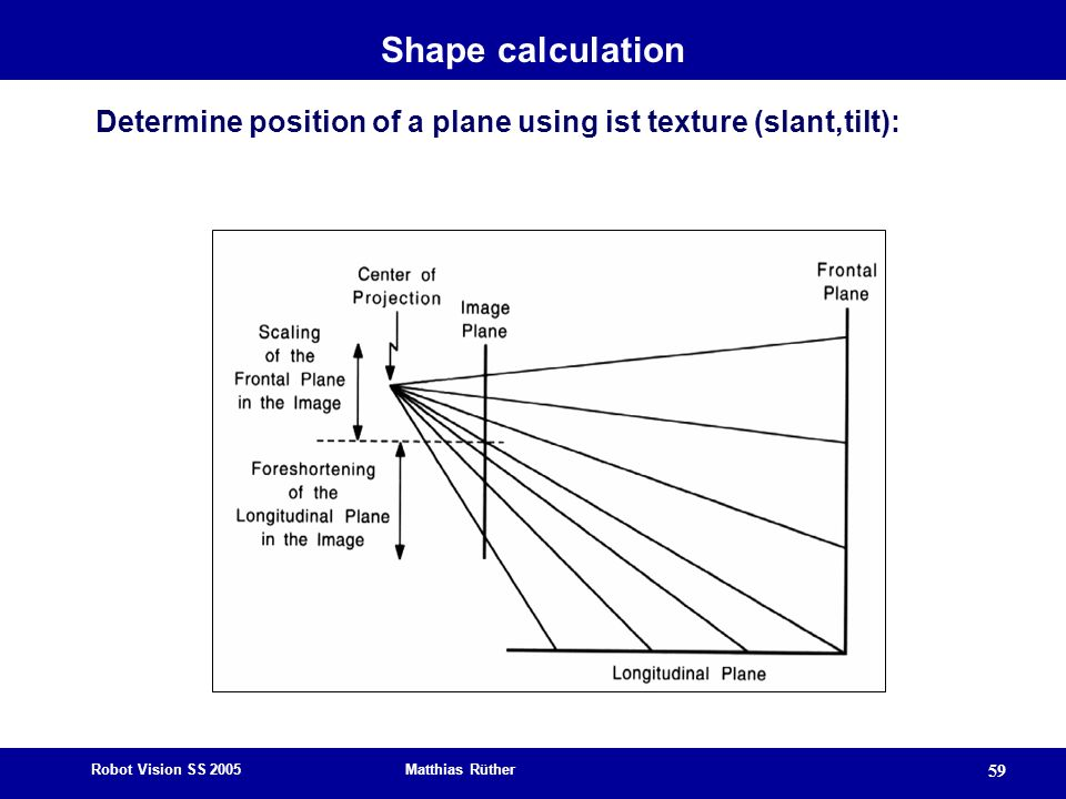Shape calculation Determine position of a plane using ist texture (slant,tilt):