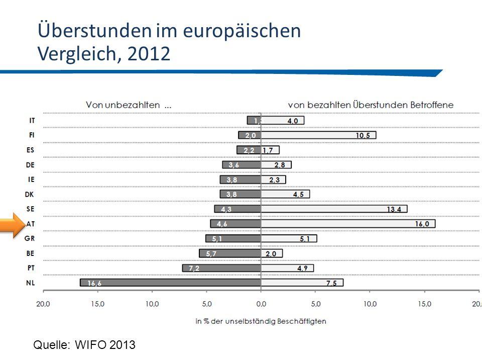 Überstunden im europäischen Vergleich, 2012
