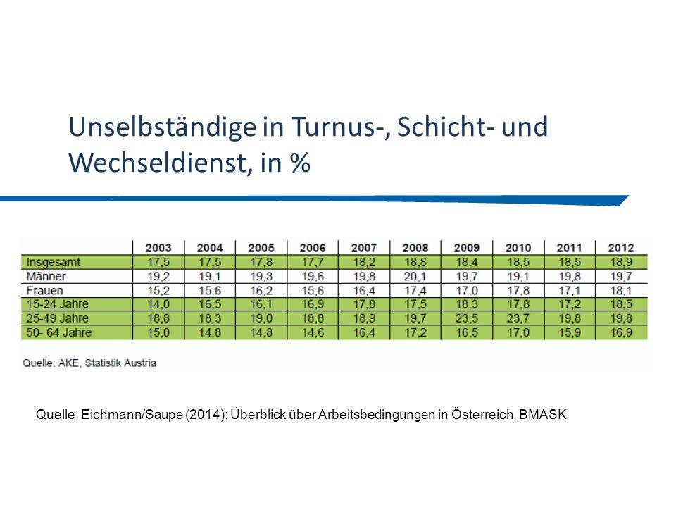 Unselbständige in Turnus-, Schicht- und Wechseldienst, in %