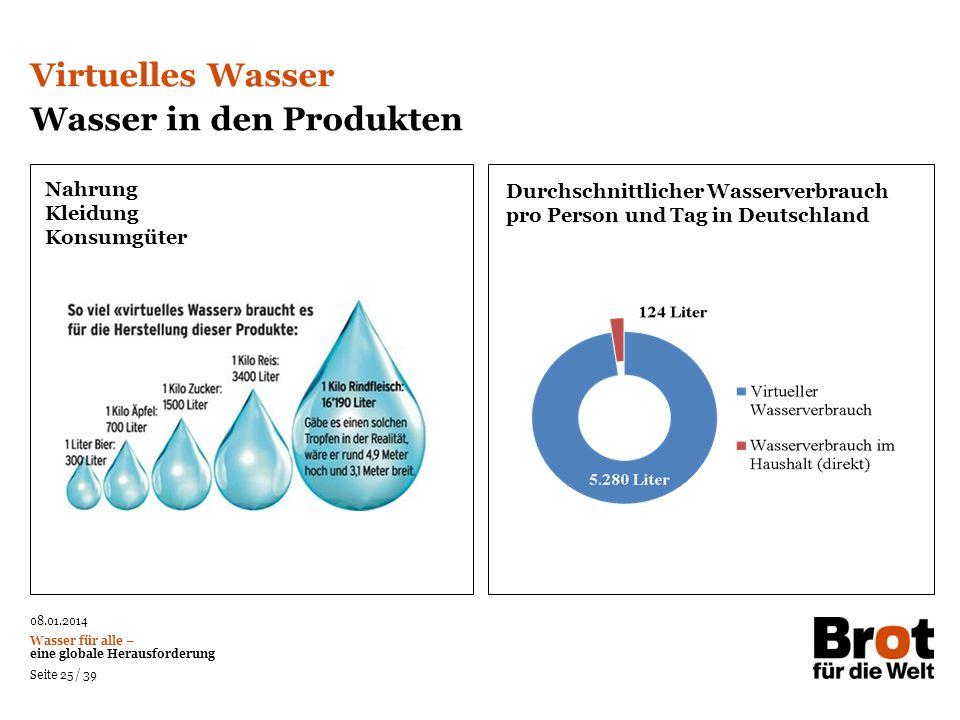 Wasser in den Produkten