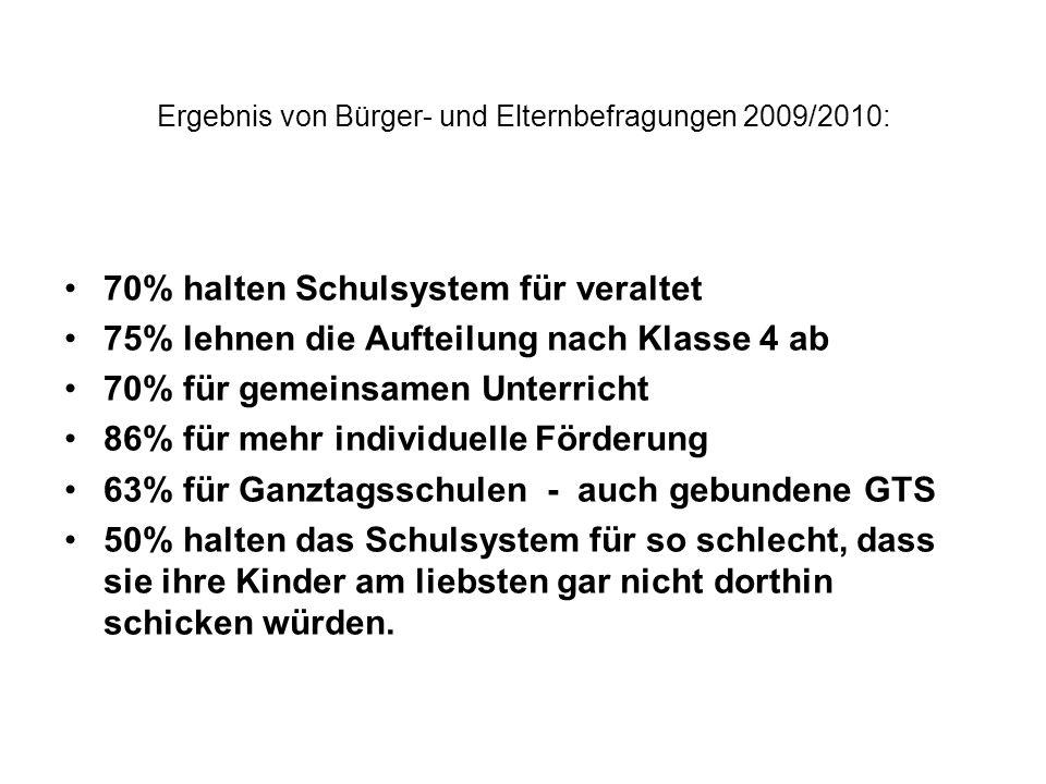 Ergebnis von Bürger- und Elternbefragungen 2009/2010: