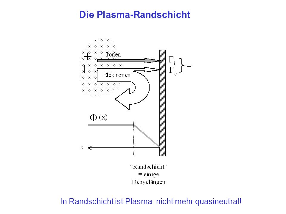 Die Plasma-Randschicht