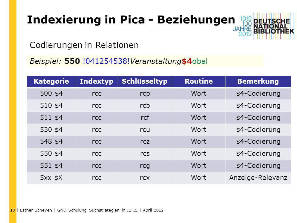 Indexierung in Pica - Beziehungen