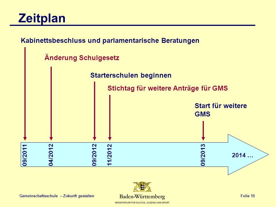 Zeitplan Kabinettsbeschluss und parlamentarische Beratungen