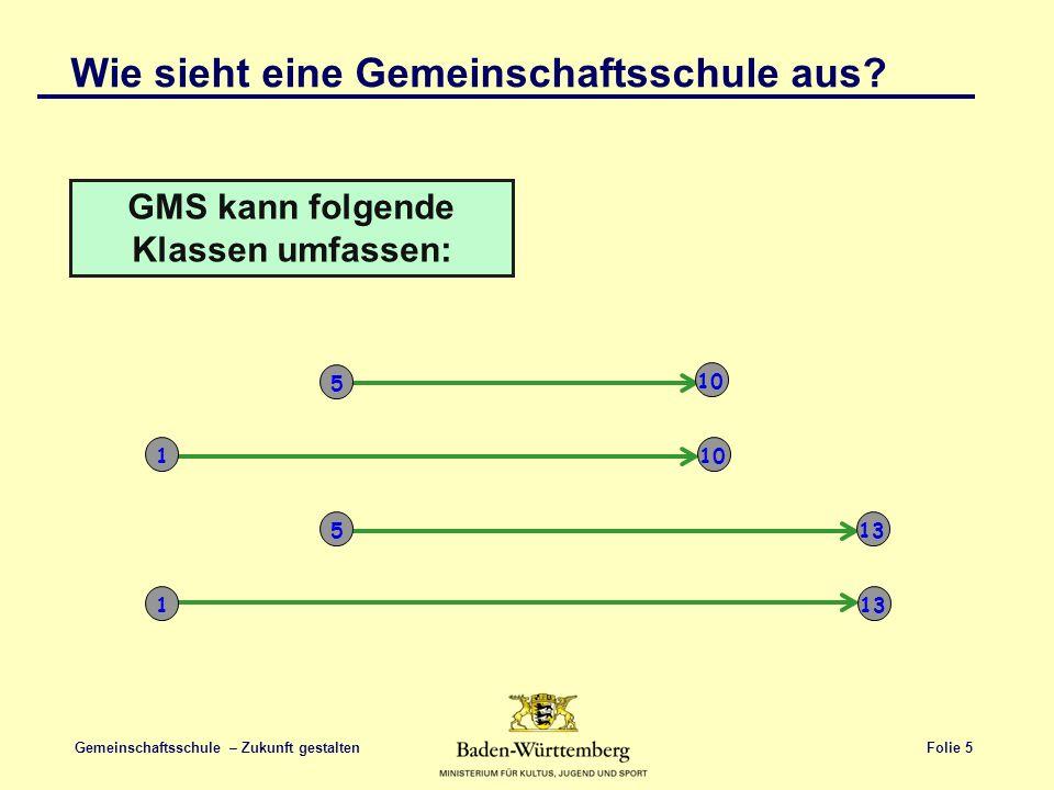 GMS kann folgende Klassen umfassen: