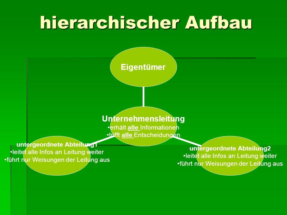 hierarchischer Aufbau