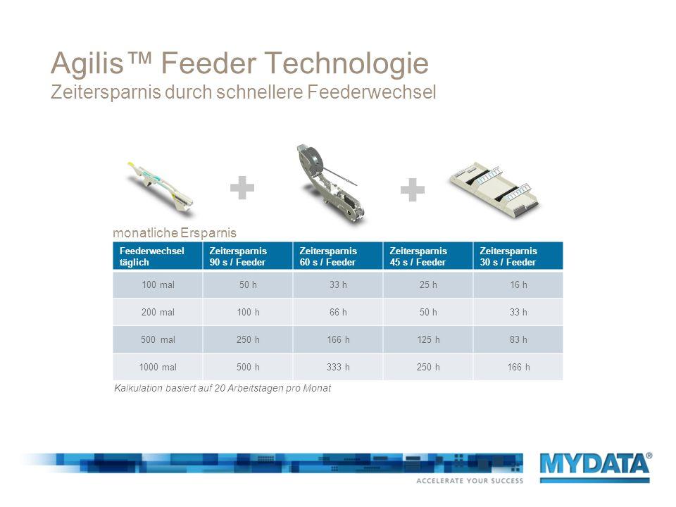 Agilis™ Feeder Technologie Zeitersparnis durch schnellere Feederwechsel