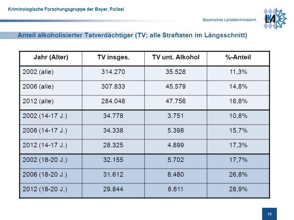 Anteil alkoholisierter Tatverdächtiger (TV; alle Straftaten im Längsschnitt)