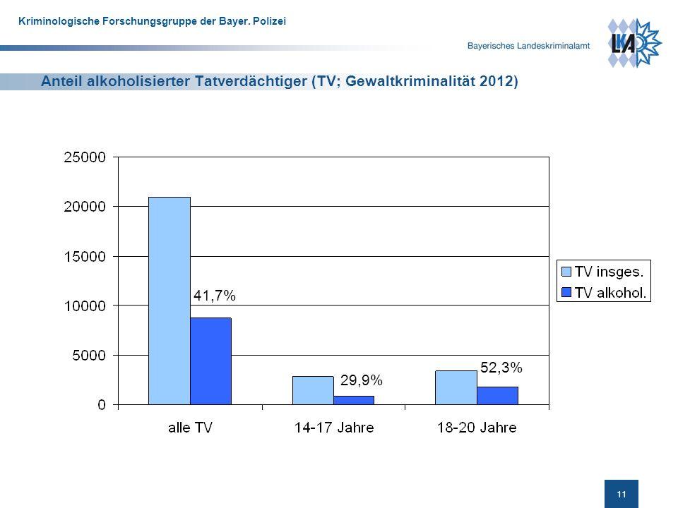 Anteil alkoholisierter Tatverdächtiger (TV; Gewaltkriminalität 2012)
