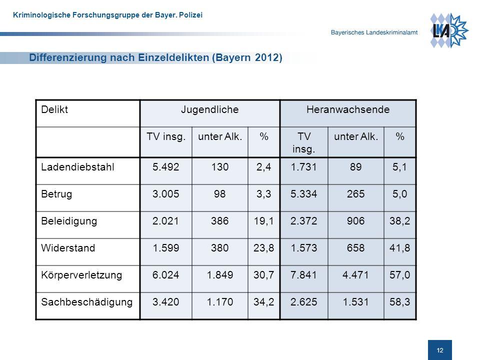 Differenzierung nach Einzeldelikten (Bayern 2012)