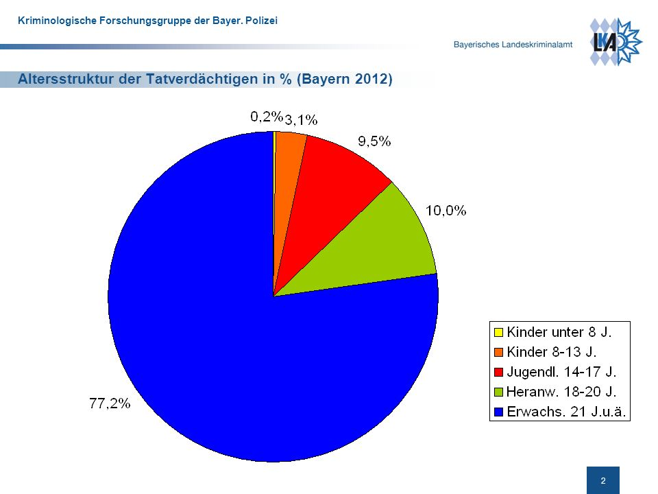 Altersstruktur der Tatverdächtigen in % (Bayern 2012)
