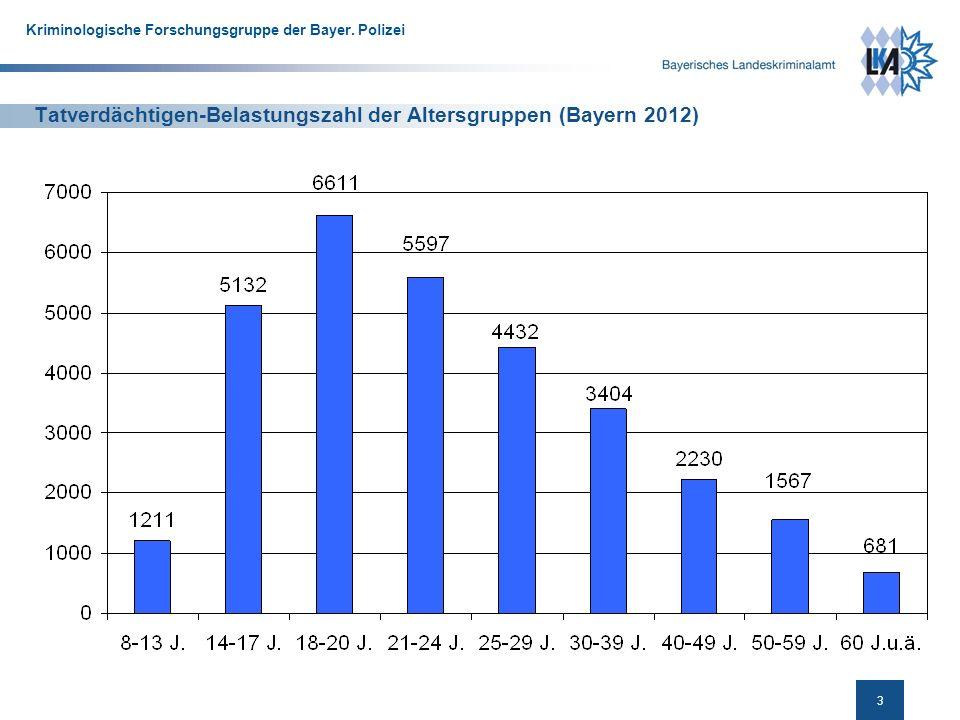 Tatverdächtigen-Belastungszahl der Altersgruppen (Bayern 2012)