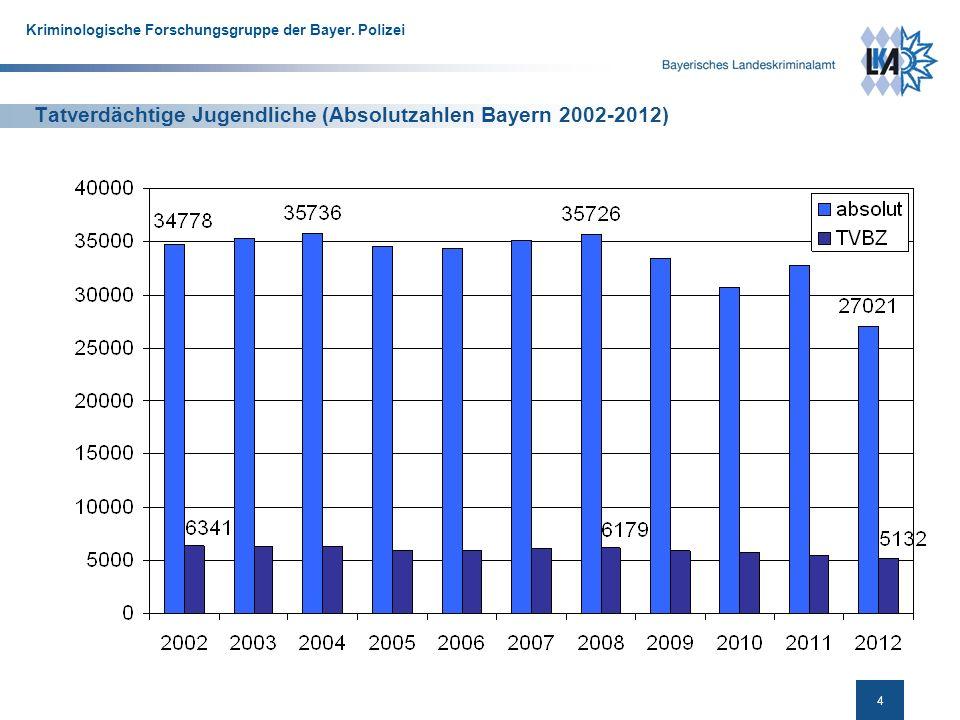 Tatverdächtige Jugendliche (Absolutzahlen Bayern 2002-2012)