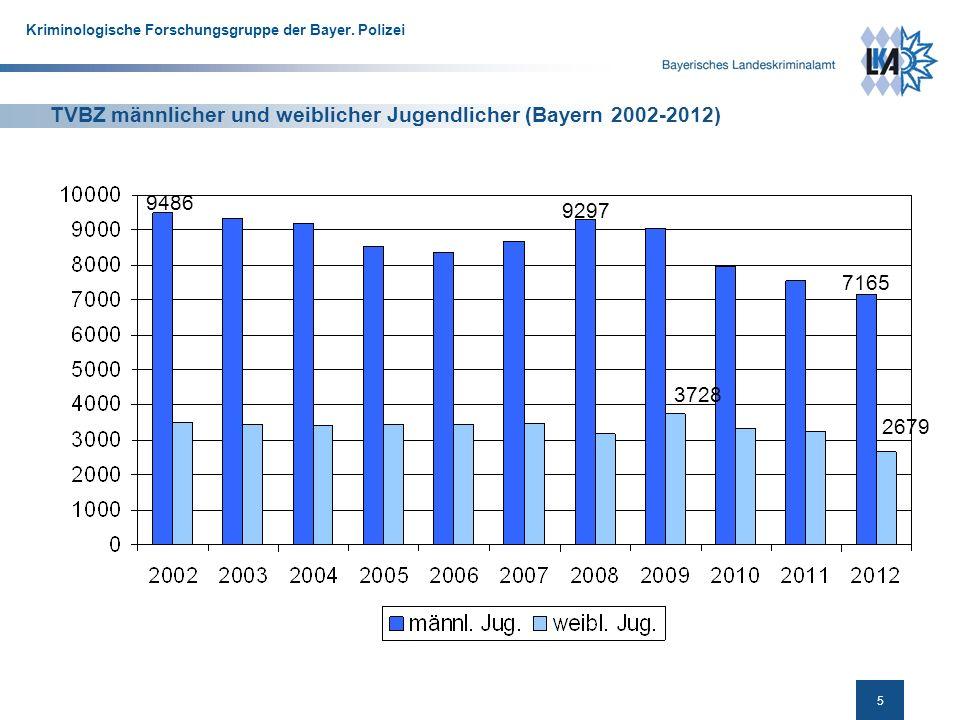TVBZ männlicher und weiblicher Jugendlicher (Bayern 2002-2012)