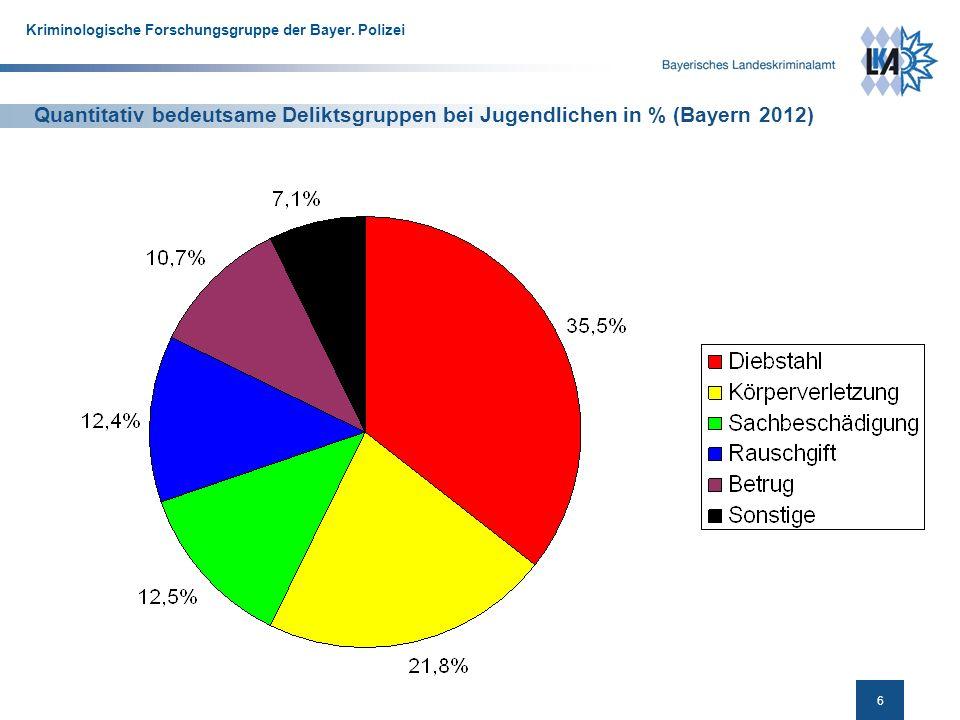 Quantitativ bedeutsame Deliktsgruppen bei Jugendlichen in % (Bayern 2012)