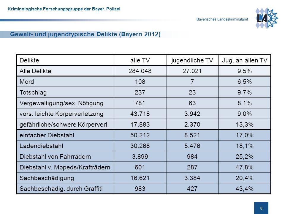 Gewalt- und jugendtypische Delikte (Bayern 2012)