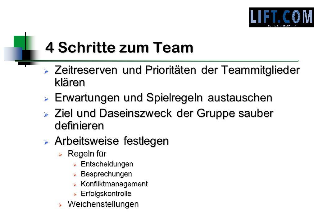 4 Schritte zum Team Zeitreserven und Prioritäten der Teammitglieder klären. Erwartungen und Spielregeln austauschen.