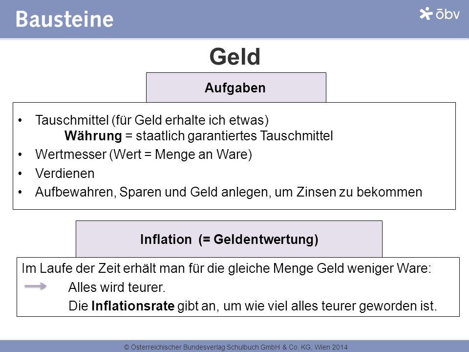 Inflation (= Geldentwertung)