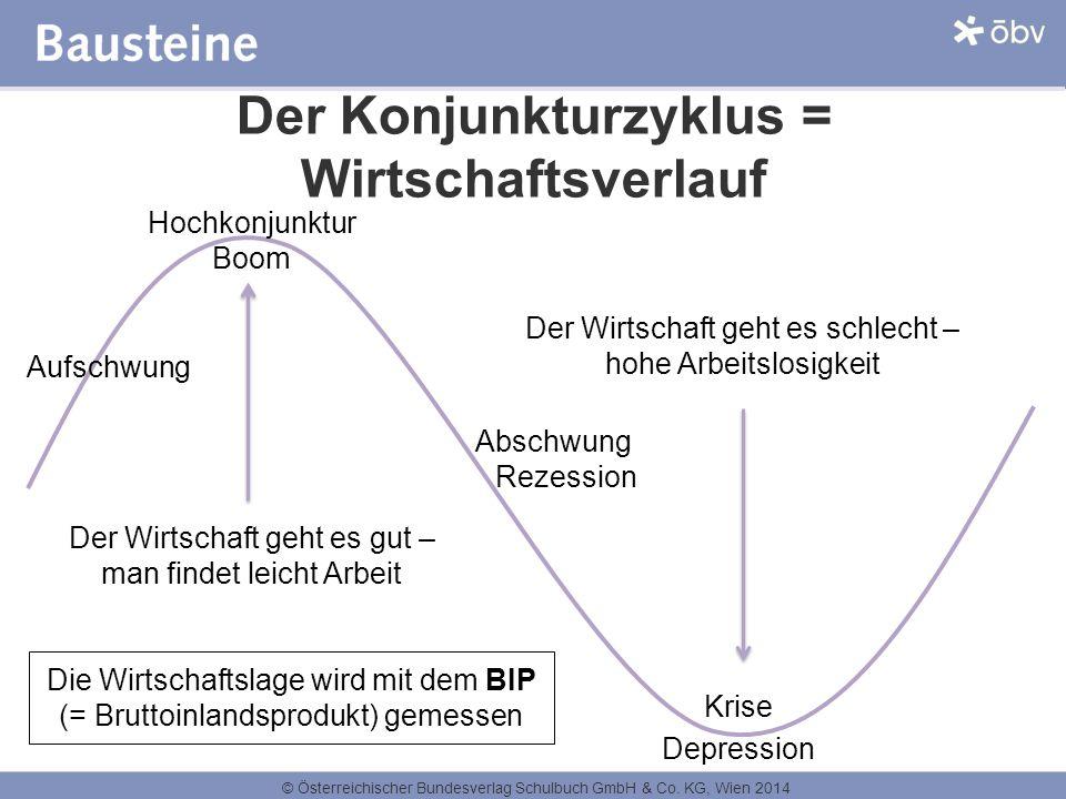 Der Konjunkturzyklus = Wirtschaftsverlauf