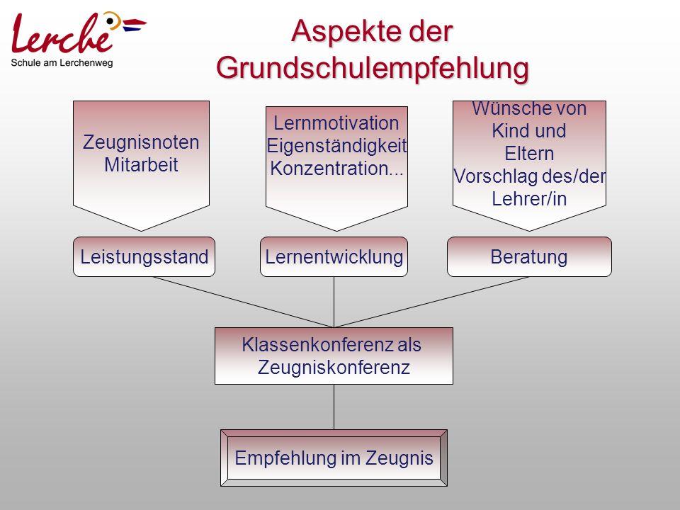 Aspekte der Grundschulempfehlung