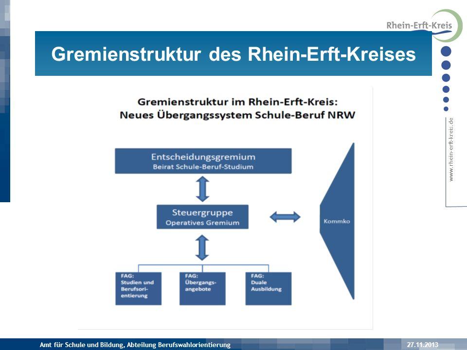 Gremienstruktur des Rhein-Erft-Kreises