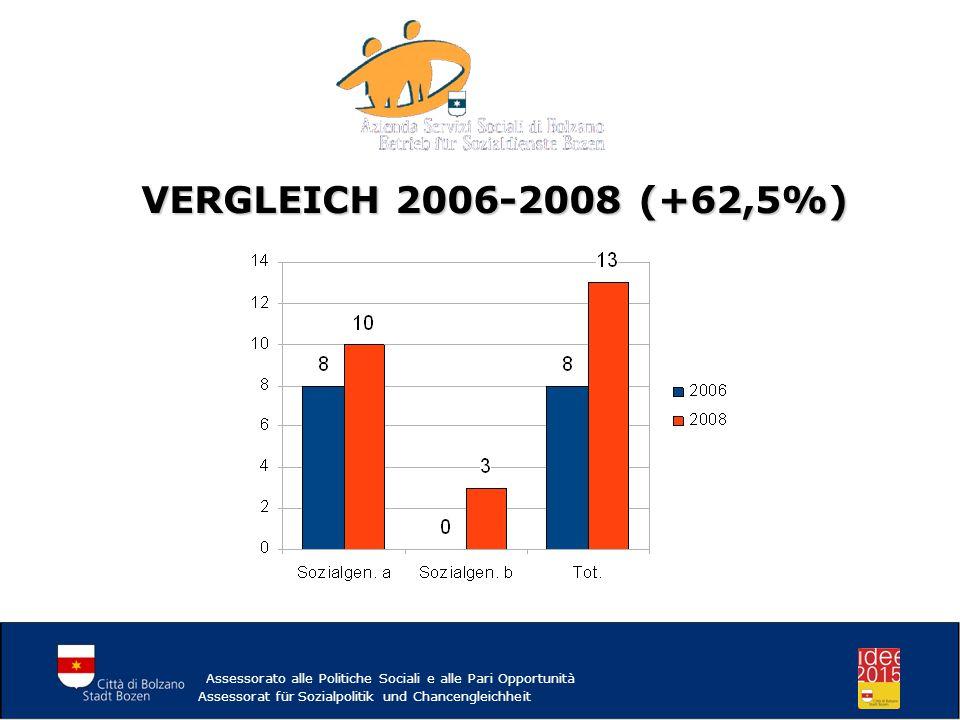 VERGLEICH 2006-2008 (+62,5%) Assessorato alle Politiche Sociali e alle Pari Opportunità.