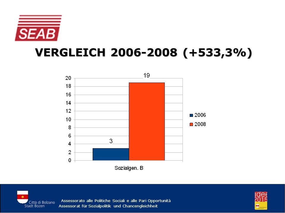 VERGLEICH 2006-2008 (+533,3%) Assessorato alle Politiche Sociali e alle Pari Opportunità.