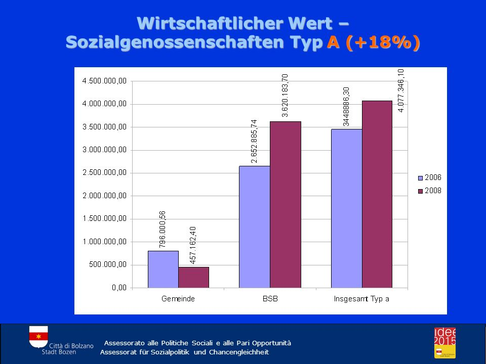 Wirtschaftlicher Wert – Sozialgenossenschaften Typ A (+18%)
