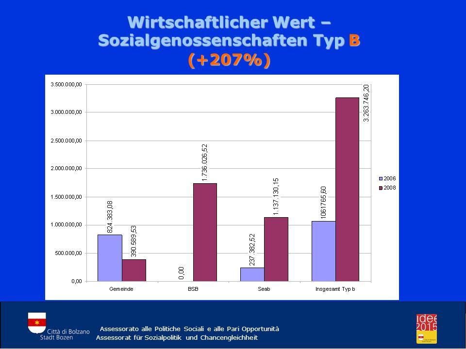 Wirtschaftlicher Wert – Sozialgenossenschaften Typ B (+207%)