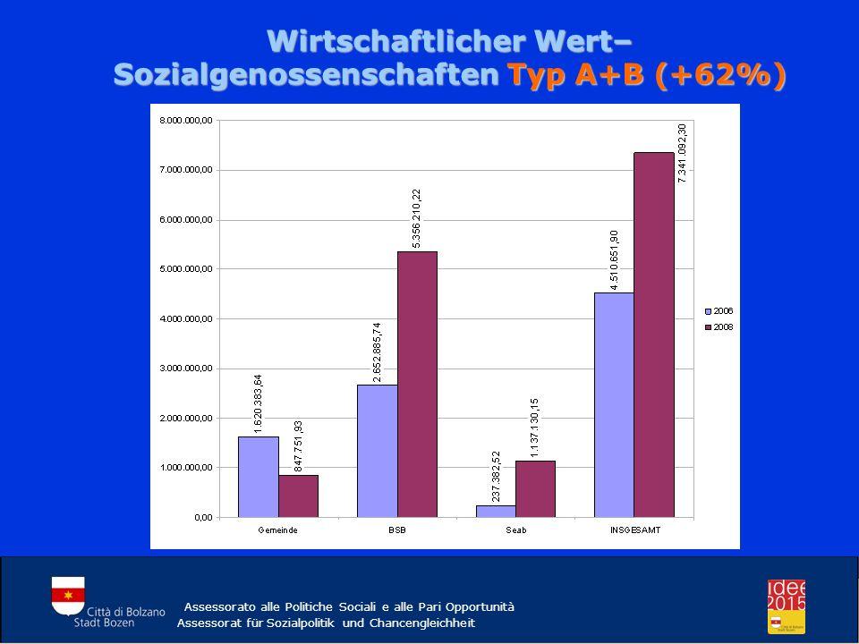 Wirtschaftlicher Wert– Sozialgenossenschaften Typ A+B (+62%)
